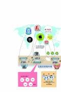 服务外包产业如何转型